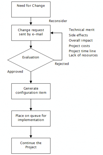 Change Control Management Workflow Chart