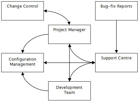 Configuration Management Workflow Chart